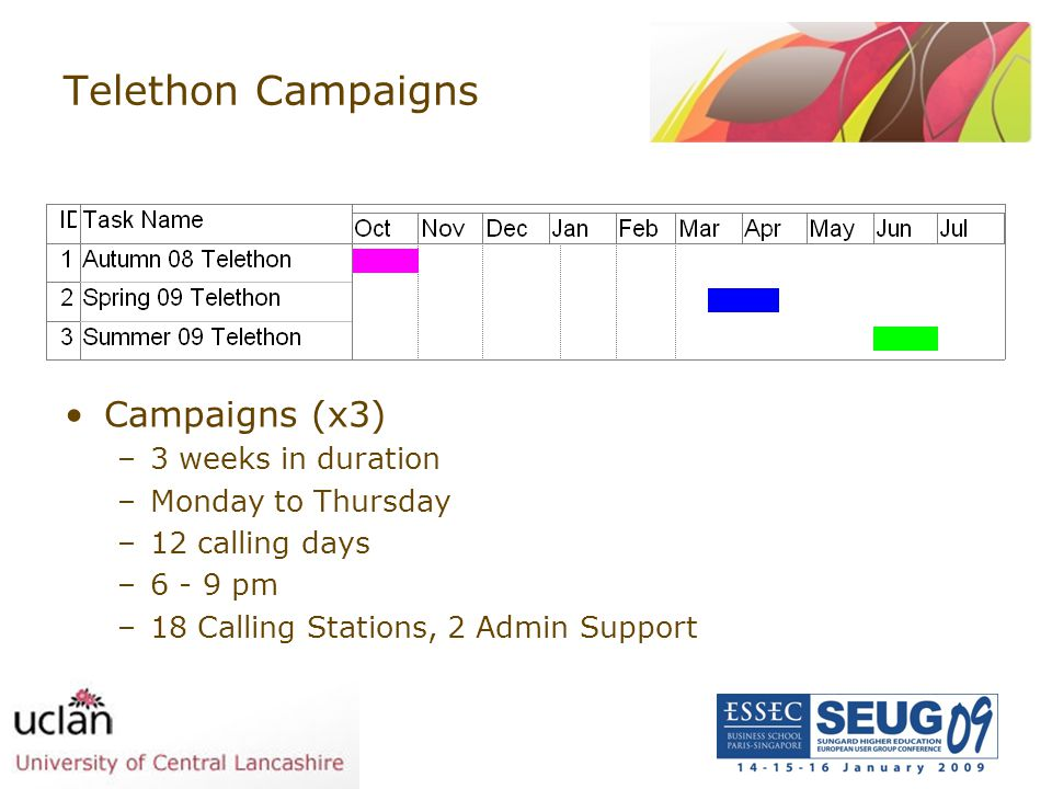 Telethon Campaigns Campaigns (x3) 3 weeks in duration