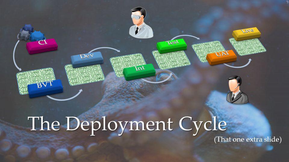 The Deployment Cycle BVT Dev Int Test UAT Live CI