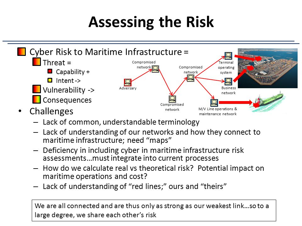 Assessing the Risk Cyber Risk to Maritime Infrastructure = Challenges