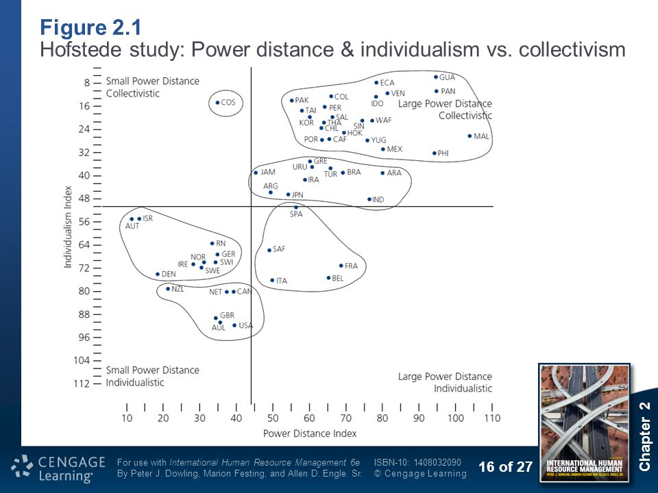 Figure 2.1 Hofstede study: Power distance & individualism vs. collectivism