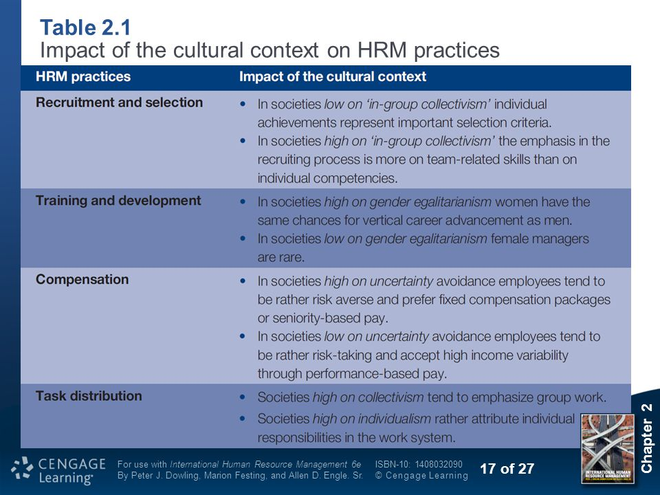 Impact of the cultural context on HRM practices
