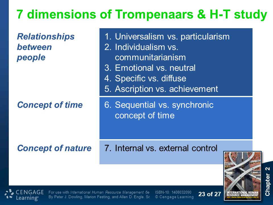 7 dimensions of Trompenaars & H-T study