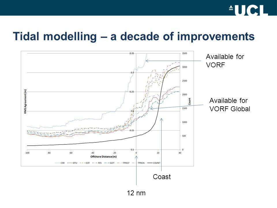 Tidal modelling – a decade of improvements