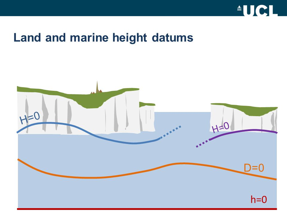 Land and marine height datums