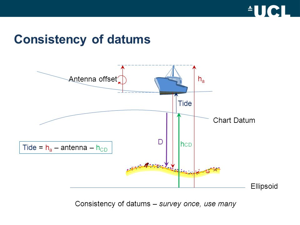 Consistency of datums Antenna offset ha Tide Chart Datum D hCD