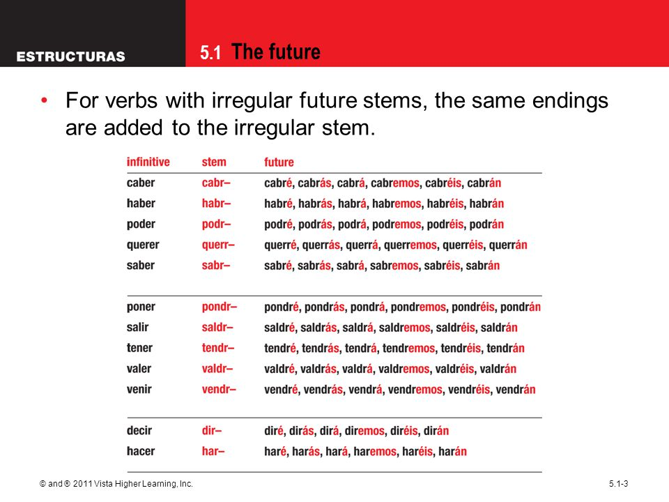 09/28/09 For verbs with irregular future stems, the same endings are added to the irregular stem.
