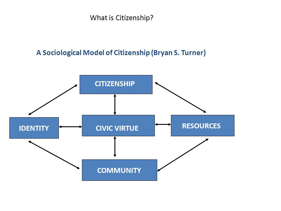 A Sociological Model of Citizenship (Bryan S. Turner)