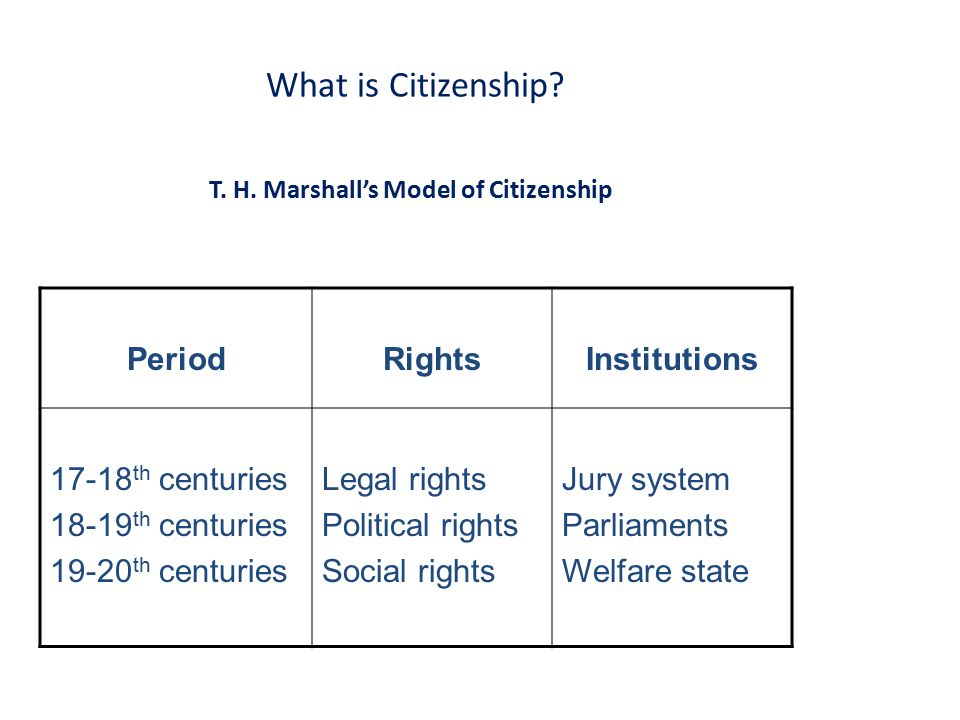 T. H. Marshall's Model of Citizenship