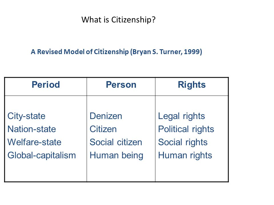 A Revised Model of Citizenship (Bryan S. Turner, 1999)