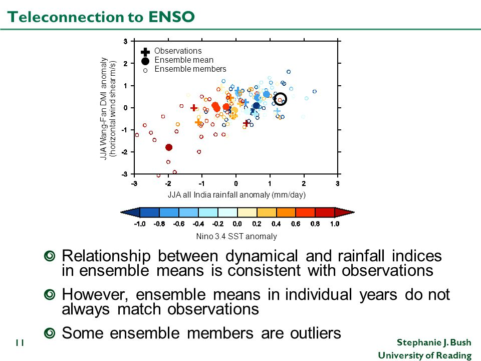 Teleconnection to ENSO