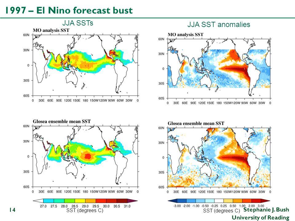 1997 – El Nino forecast bust JJA SSTs JJA SST anomalies Positive IOD