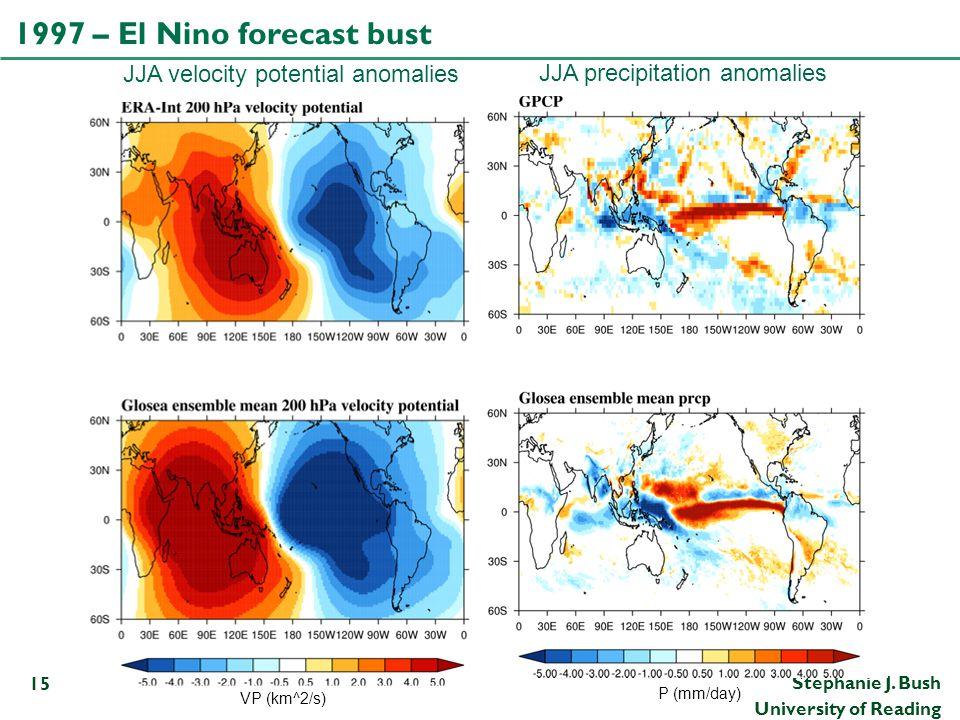 1997 – El Nino forecast bust JJA velocity potential anomalies