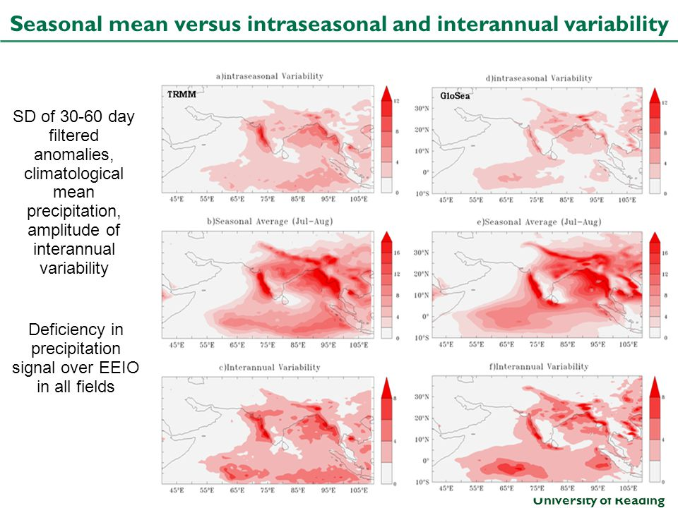 Seasonal mean versus intraseasonal and interannual variability