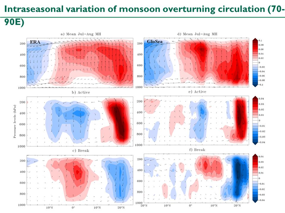 Intraseasonal variation of monsoon overturning circulation (70-90E)