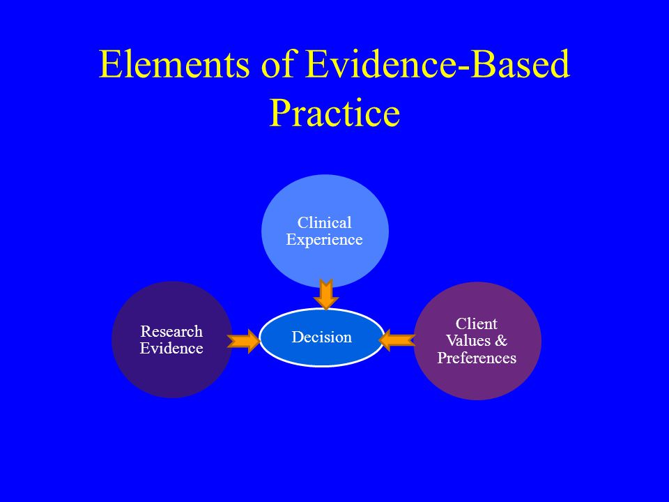 Elements of Evidence-Based Practice