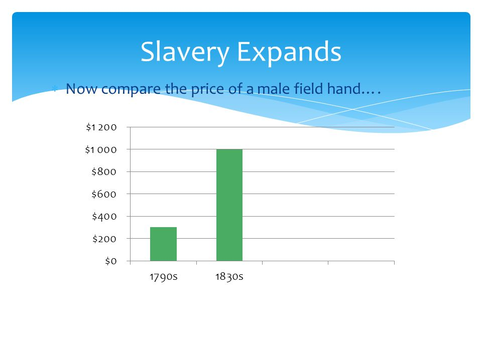Slavery Expands Now compare the price of a male field hand….