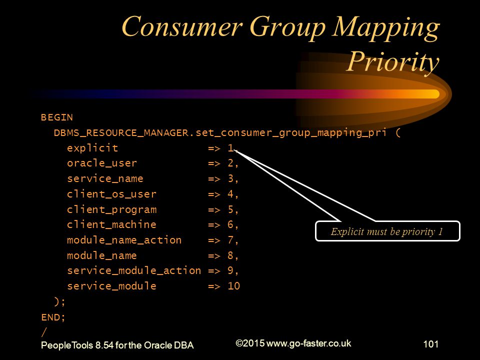 Consumer Group Mapping Priority