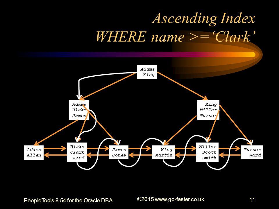 Ascending Index WHERE name >='Clark'
