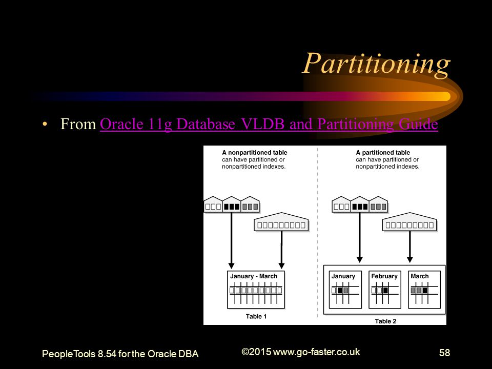 Partitioning From Oracle 11g Database VLDB and Partitioning Guide