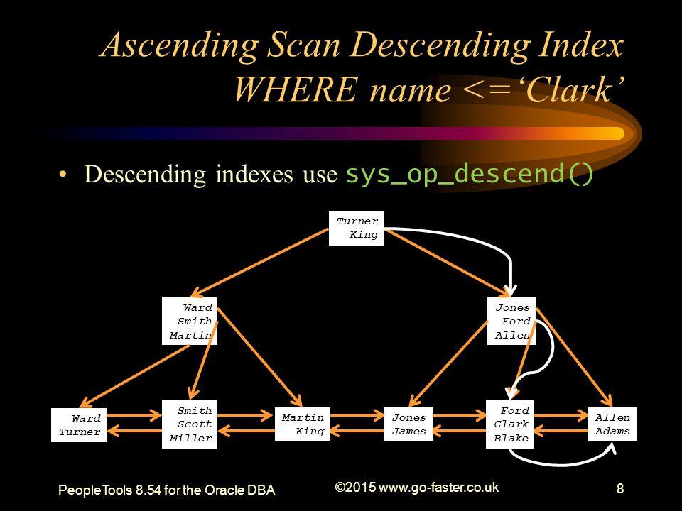 Ascending Scan Descending Index WHERE name <='Clark'