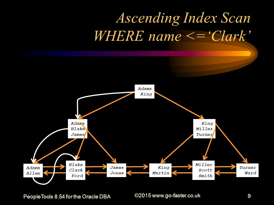 Ascending Index Scan WHERE name <='Clark'