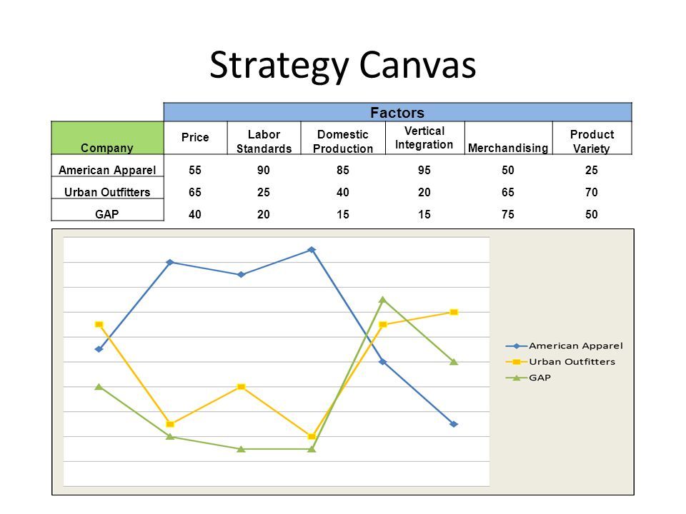 Strategy Canvas Factors Company Price Labor Standards