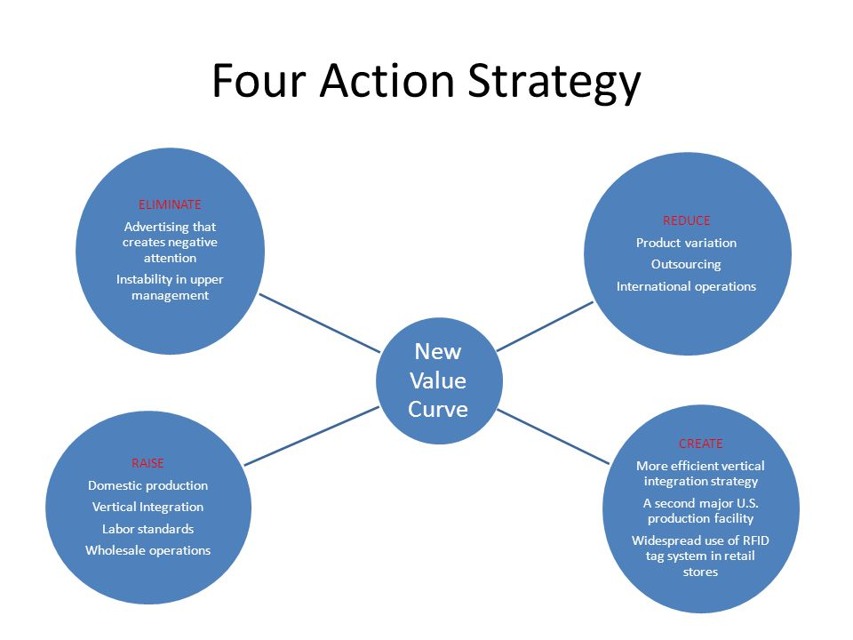 Four Action Strategy CREATE