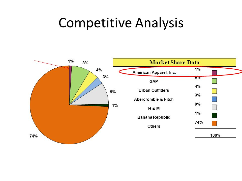Competitive Analysis Market Share Data American Apparel, Inc. 1% GAP