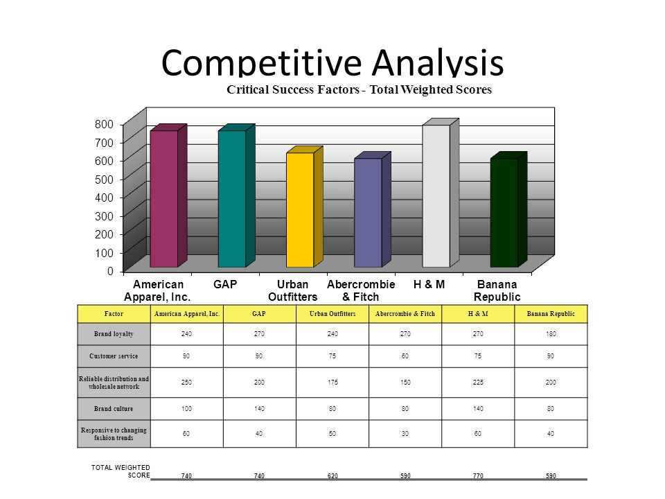 Competitive Analysis Factor American Apparel, Inc. GAP