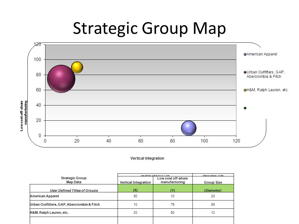 Strategic Group Map Vertical Integration