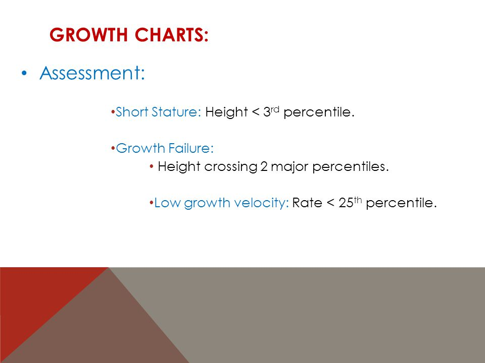 Growth Charts: Assessment: Short Stature: Height < 3rd percentile.
