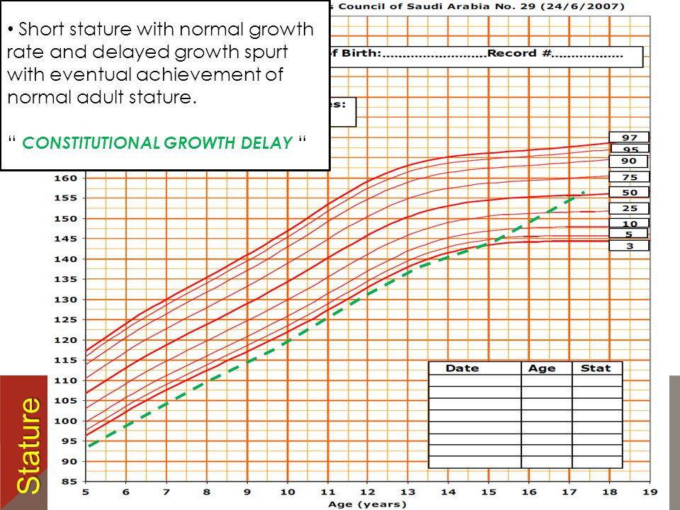 Short stature with normal growth rate and delayed growth spurt with eventual achievement of normal adult stature.