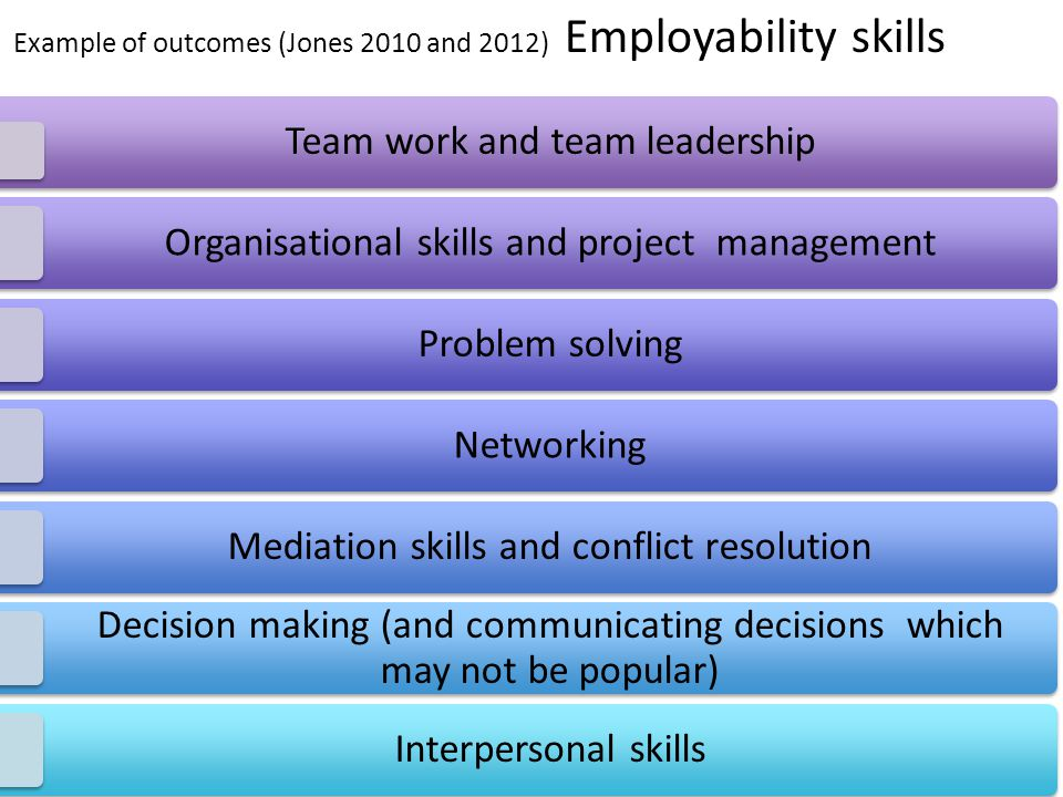 Example of outcomes (Jones 2010 and 2012) Employability skills