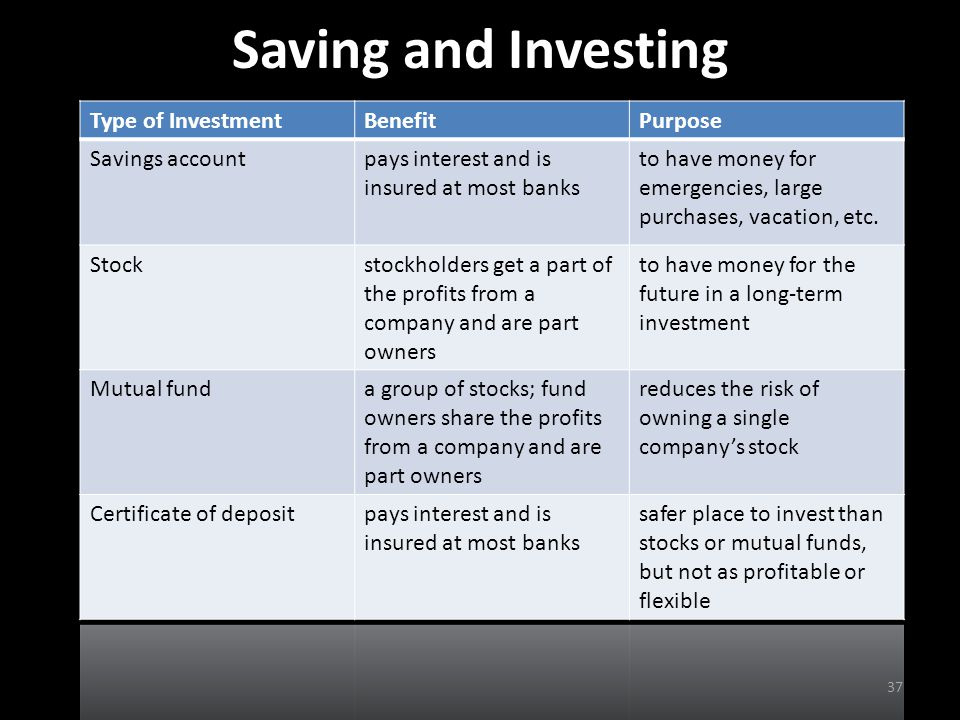 Saving and Investing Type of Investment Benefit Purpose