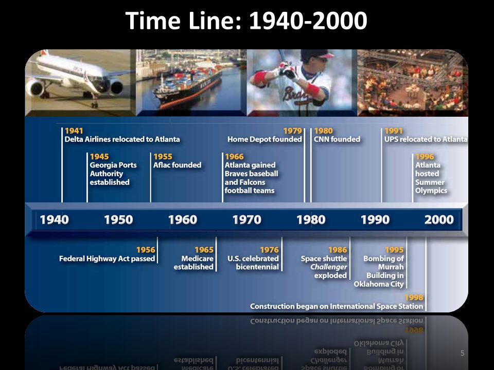 Time Line: 1940-2000