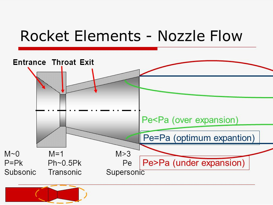 Rocket Elements - Nozzle Flow