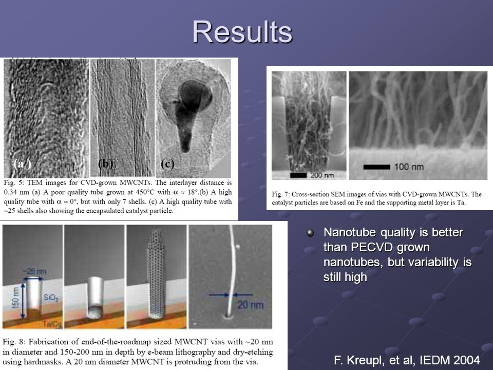 Results Nanotube quality is better than PECVD grown nanotubes, but variability is still high.