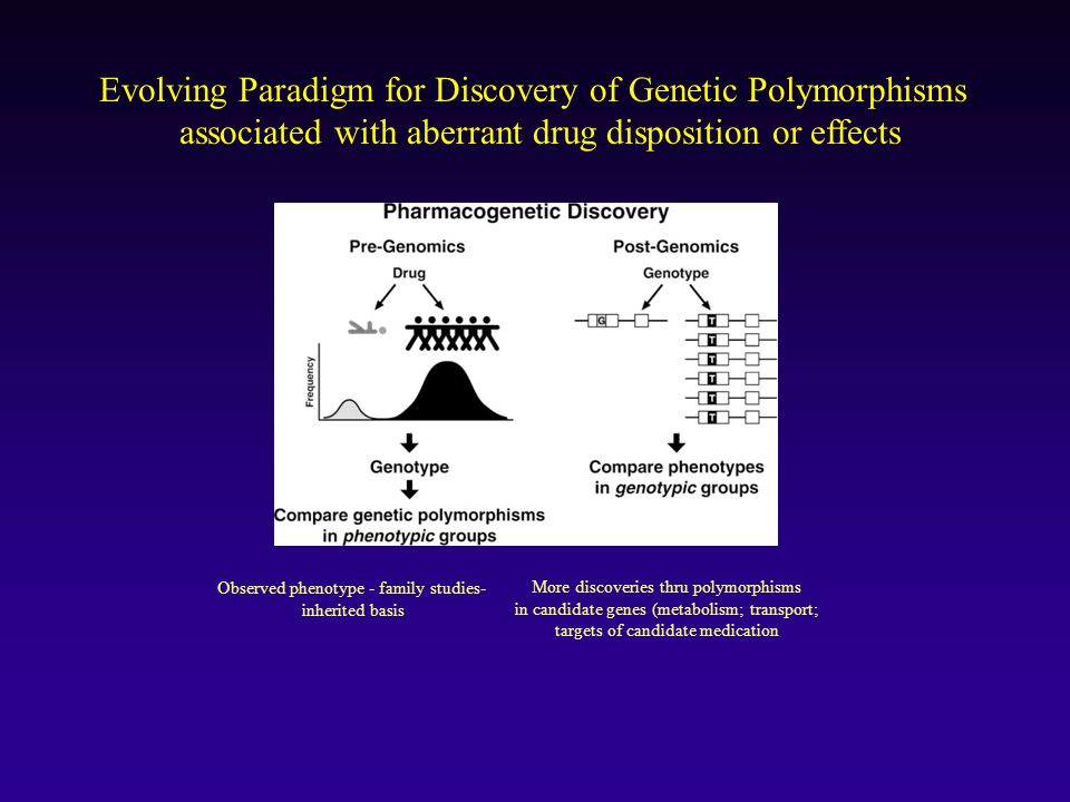 Evolving Paradigm for Discovery of Genetic Polymorphisms