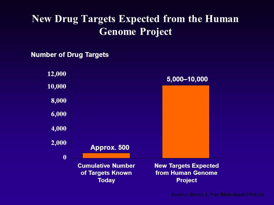 New Drug Targets Expected from the Human Genome Project