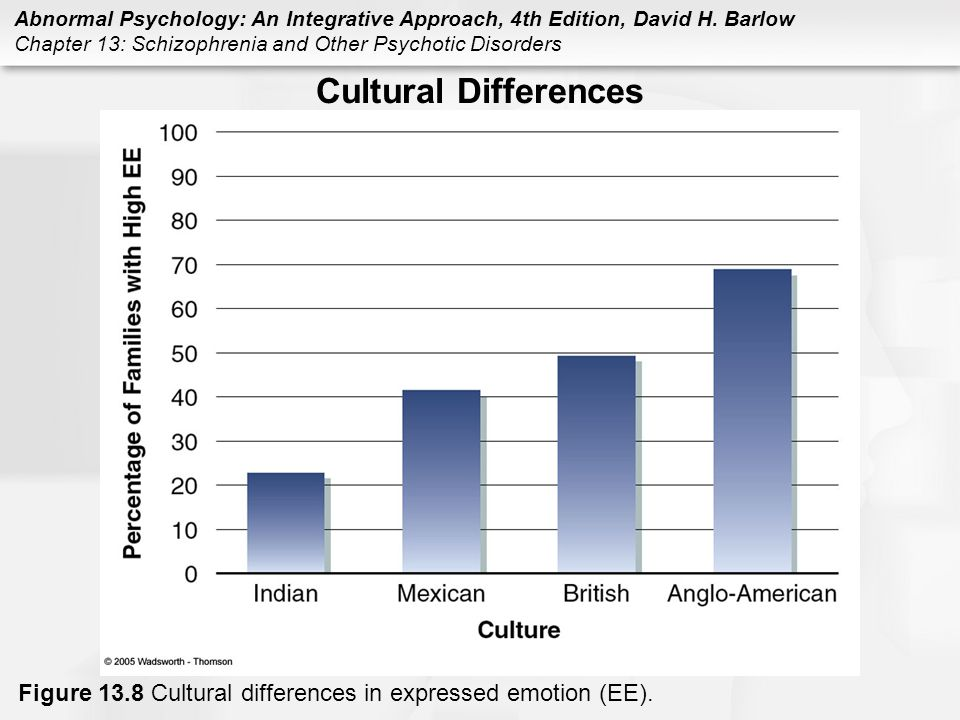 Cultural Differences Figure 13.8 Cultural differences in expressed emotion (EE).