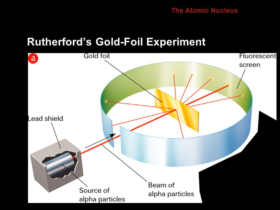 Rutherford's Gold-Foil Experiment