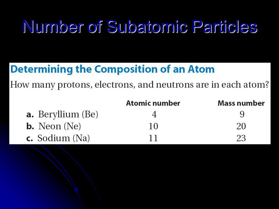 Number of Subatomic Particles