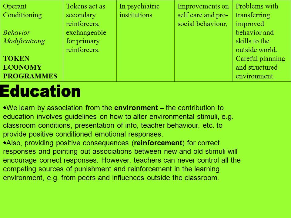 Education Operant Conditioning Behavior Modificationg