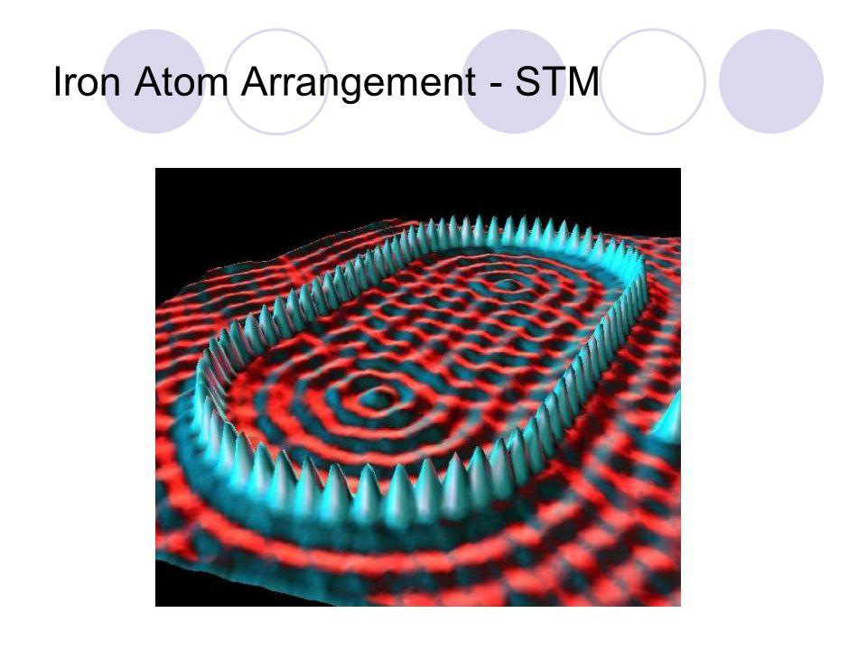Iron Atom Arrangement - STM