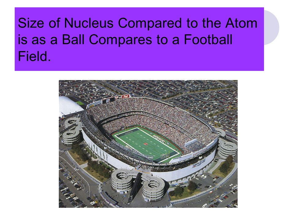 Size of Nucleus Compared to the Atom is as a Ball Compares to a Football Field.