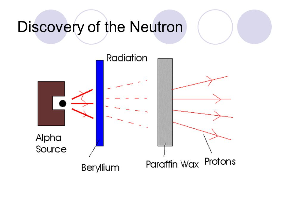 Discovery of the Neutron