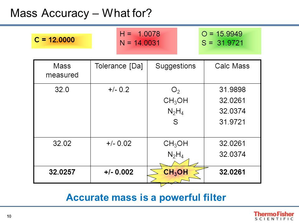 Mass Accuracy – What for