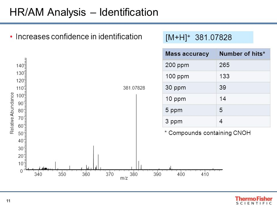 HR/AM Analysis – Identification