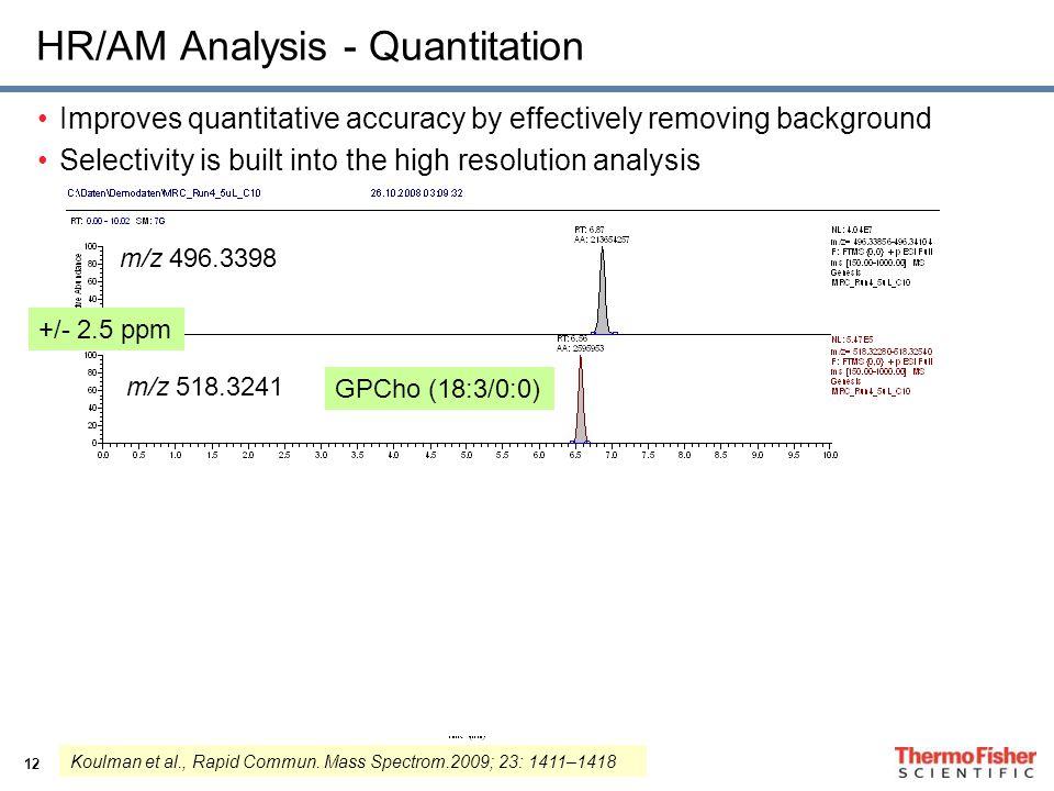 HR/AM Analysis - Quantitation