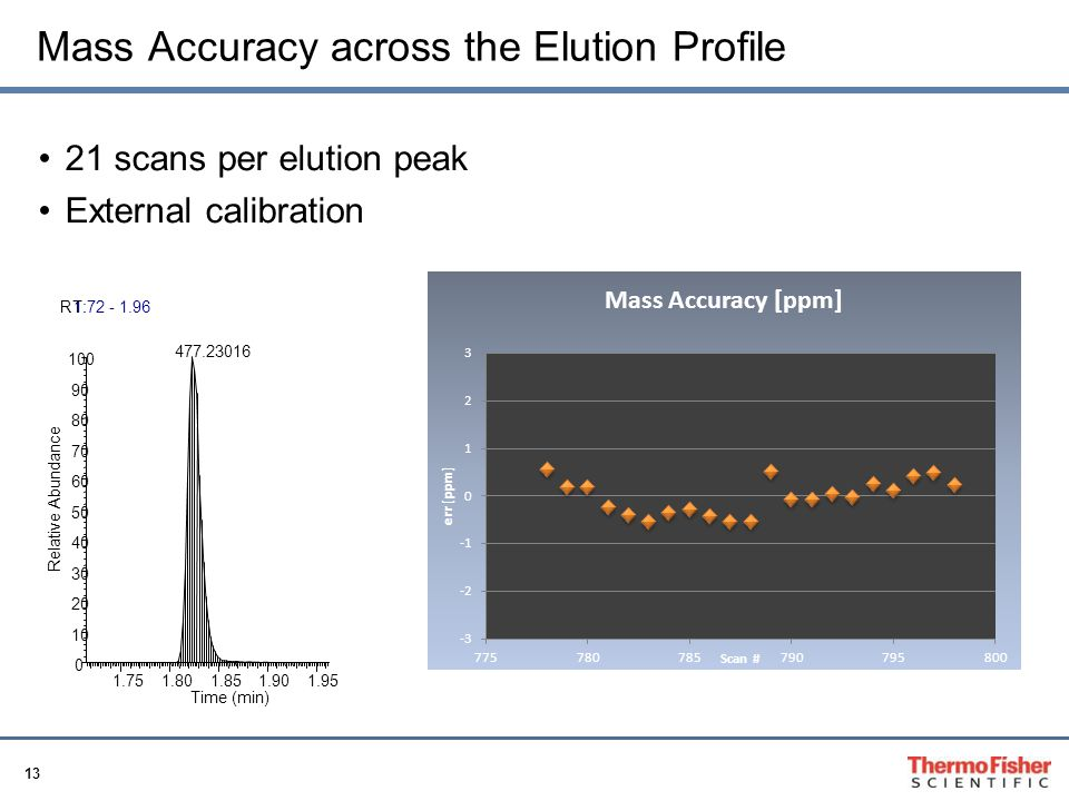 Mass Accuracy across the Elution Profile